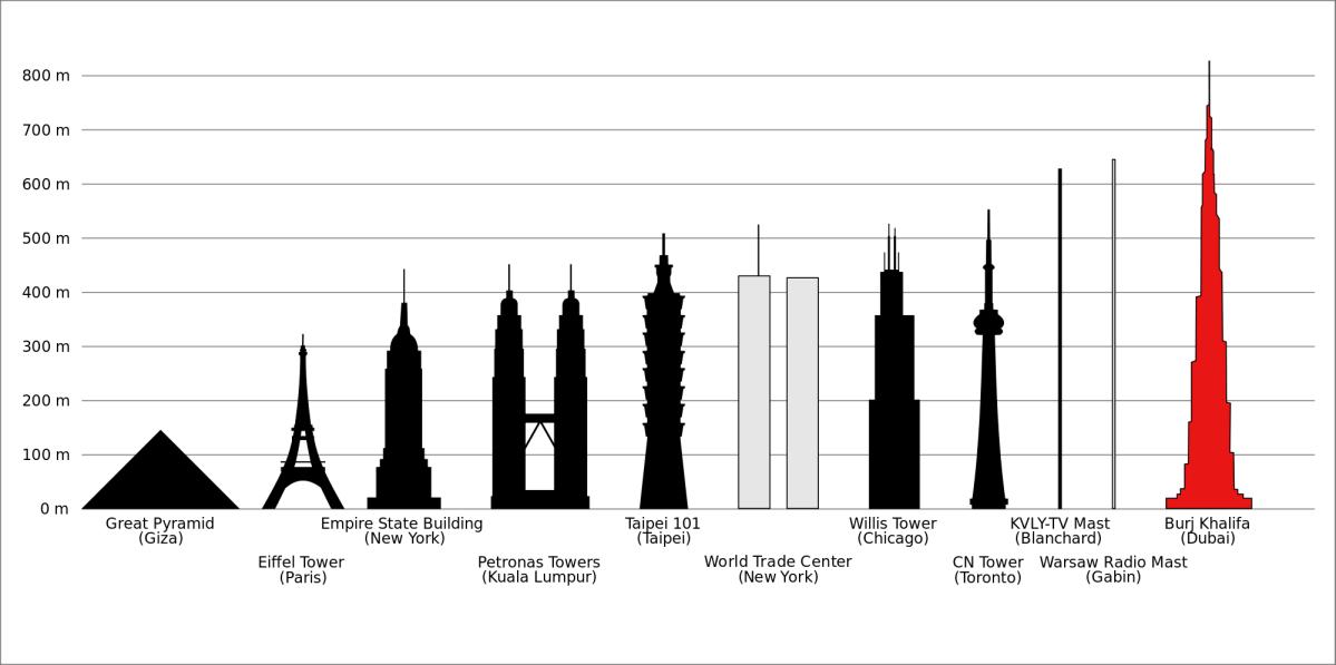 Pyramids vs. Skyscrapers
