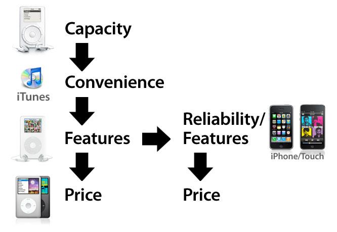 Evolution of iPod Attributes