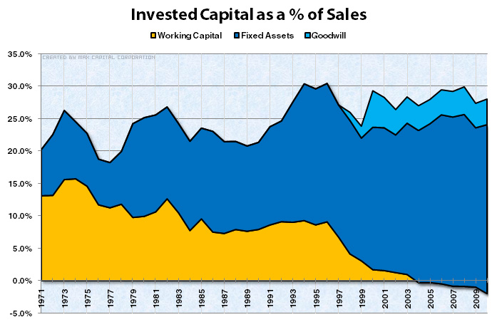 Invested Capital as a % of Sales