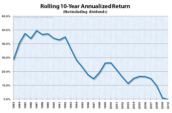 Rolling 10-Year Annualized Return