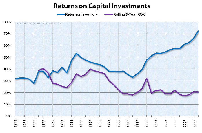 Returns on Capital Investments