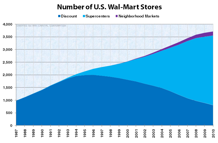 Number of U.S. Wal-Mart Stores