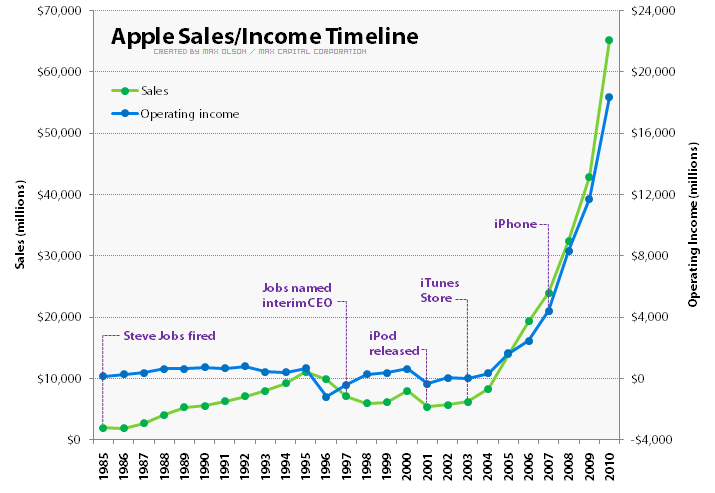 apple salesincome timeline