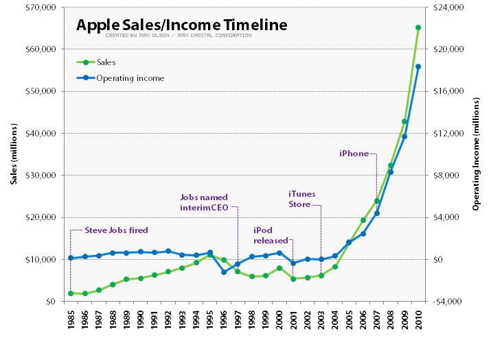 Apple Sales/Income Timeline