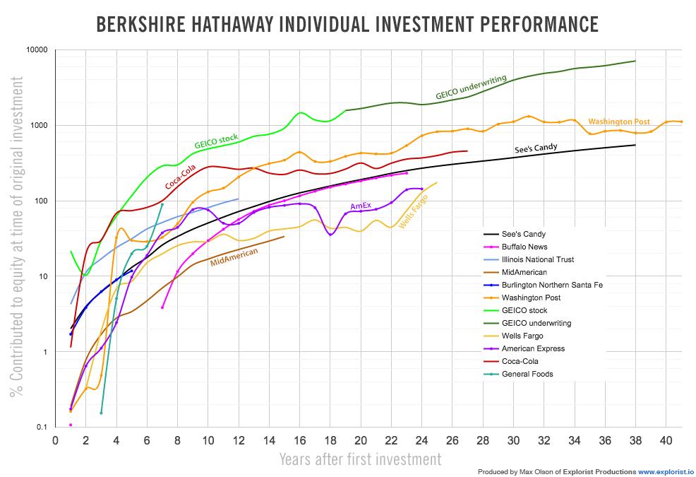 Berkshire Hathaway Futureblind